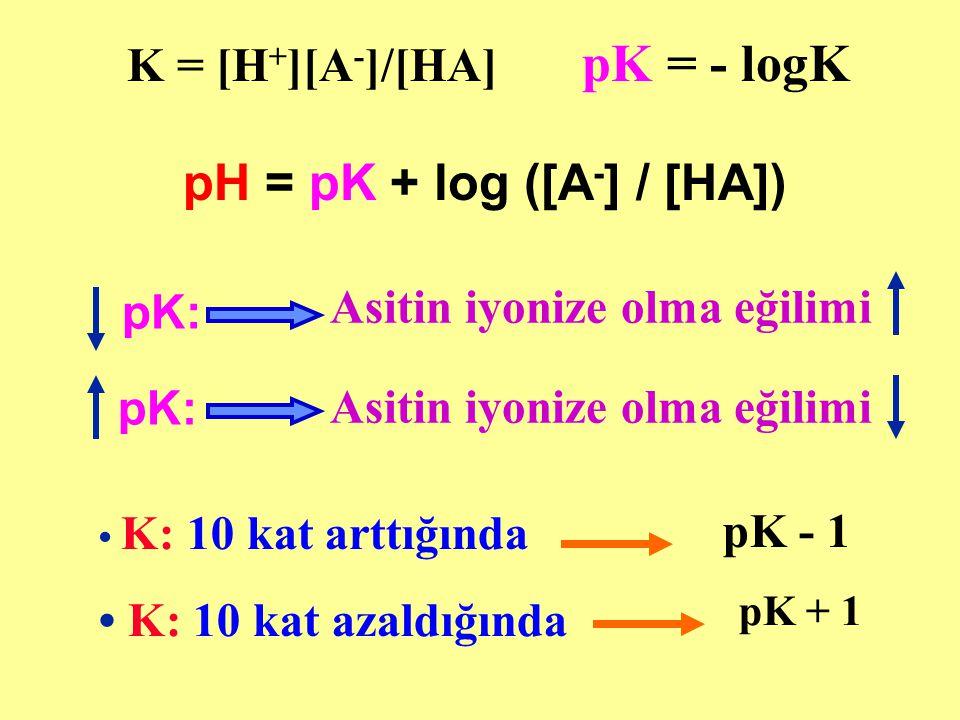 pH = pK + log ([A-] / [HA])